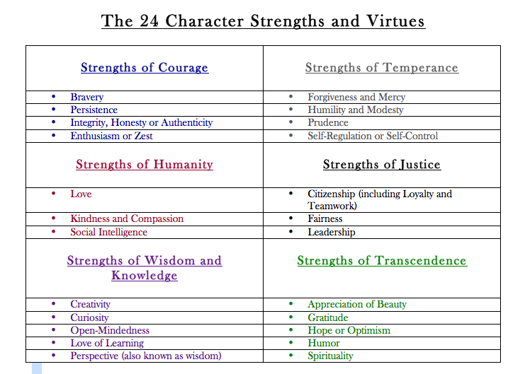 essay on strengths and weaknesses